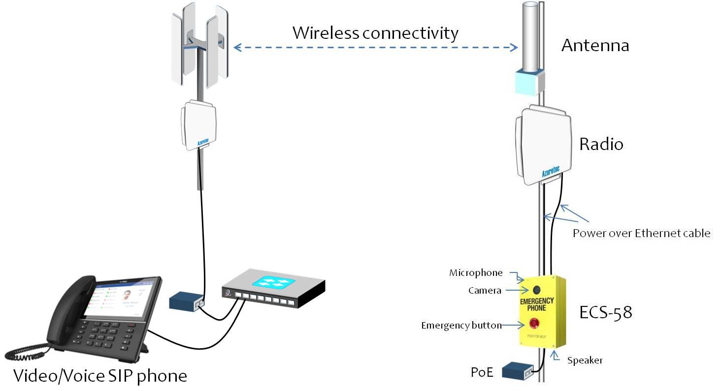 Emergency Communication System Epb58 Hotware