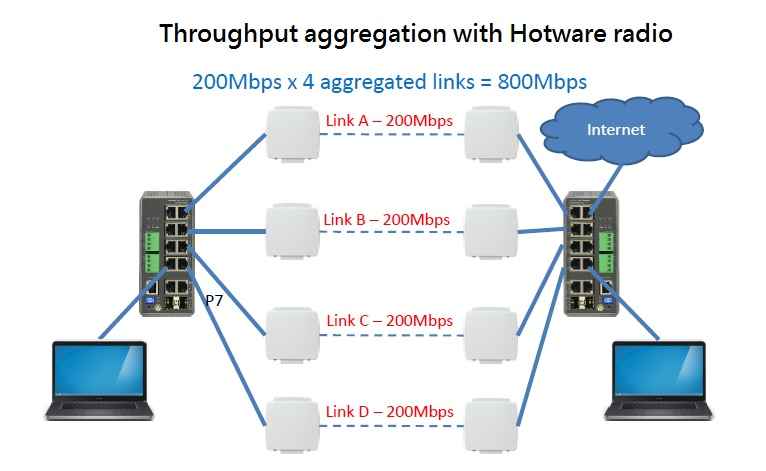 Link & throughput aggregation & redundancy
